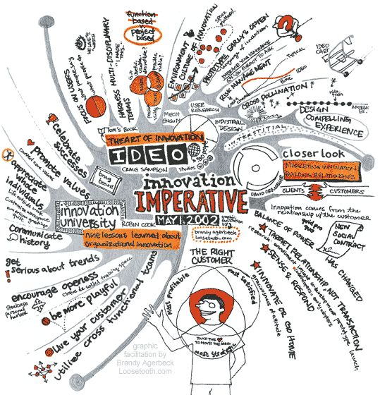 A visual-spatial diagram of the Ideo framework for design thinking with many, many concepts; see the links in the caption for detailed information